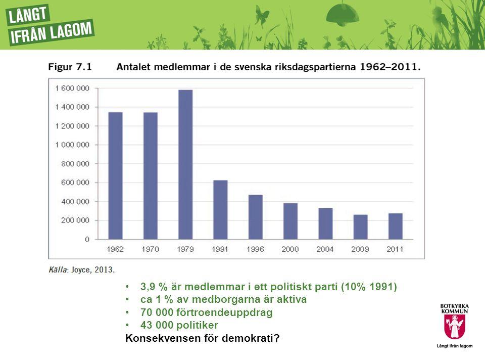 Dialogforum 3,9 % är medlemmar i ett politiskt parti (10% 1991)