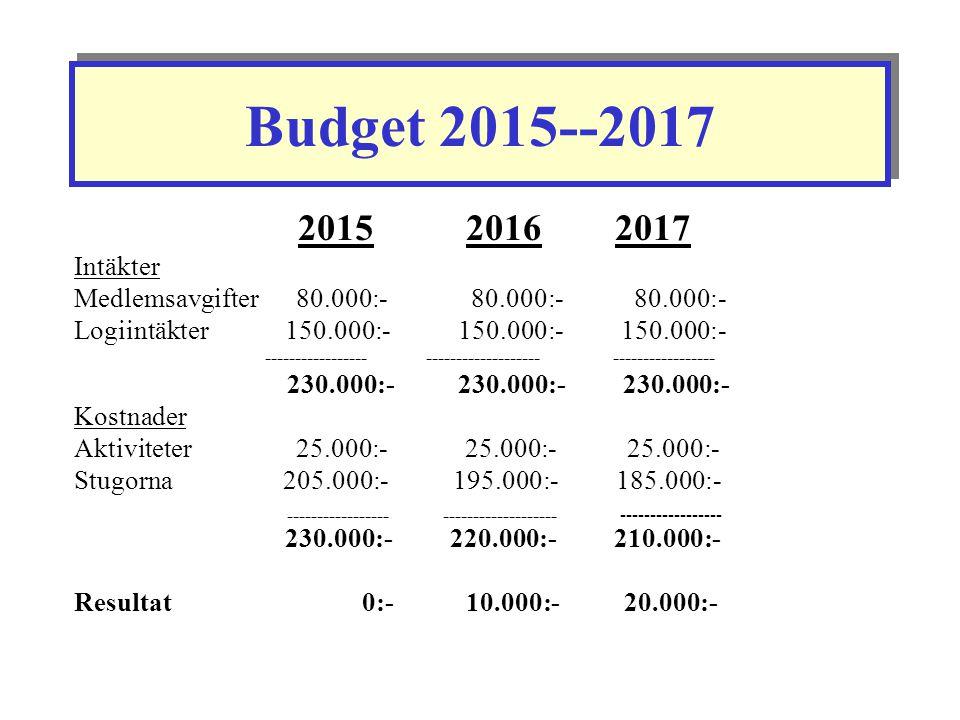 Budget 2015--2017 2015 2016 2017. Intäkter. Medlemsavgifter 80.000:- 80.000:- 80.000:-