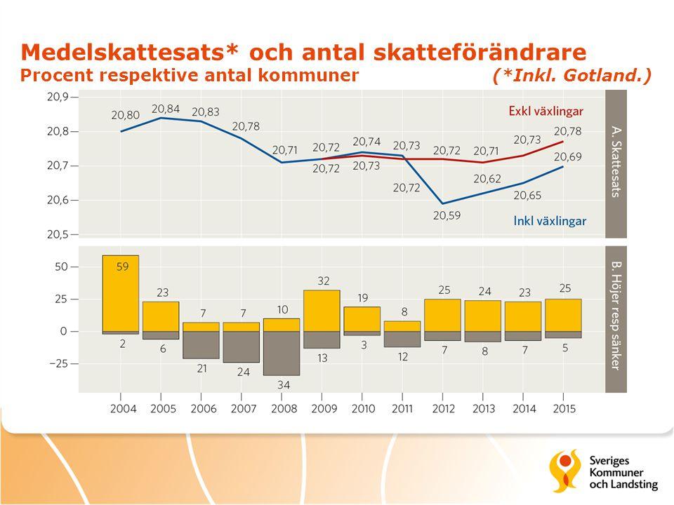 Medelskattesats* och antal skatteförändrare Procent respektive antal kommuner (*Inkl. Gotland.)
