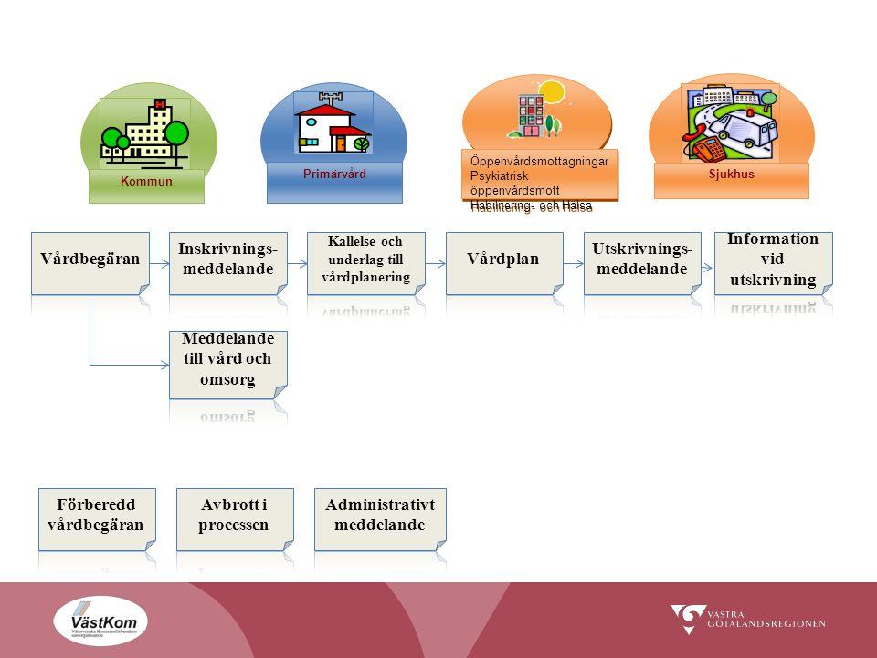 Inskrivnings-meddelande Vårdplan Utskrivnings-meddelande