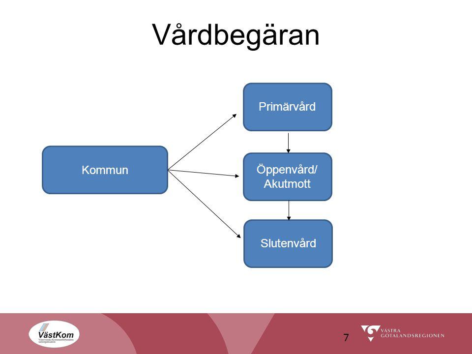 Vårdbegäran Primärvård Kommun Öppenvård/ Akutmott Slutenvård