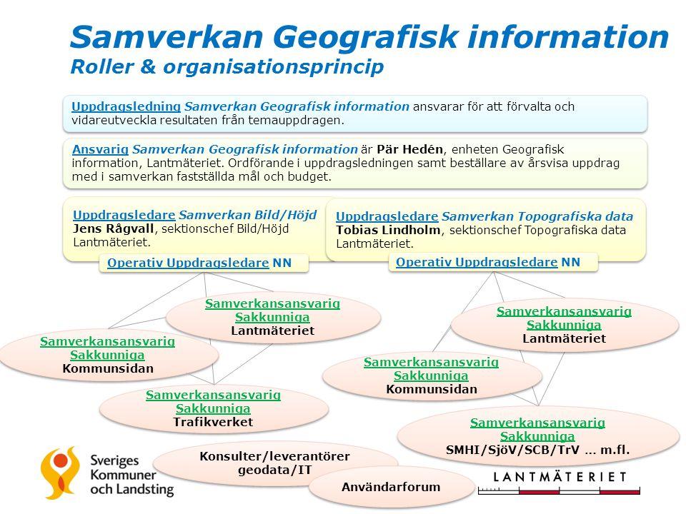 Samverkan Geografisk information Roller & organisationsprincip