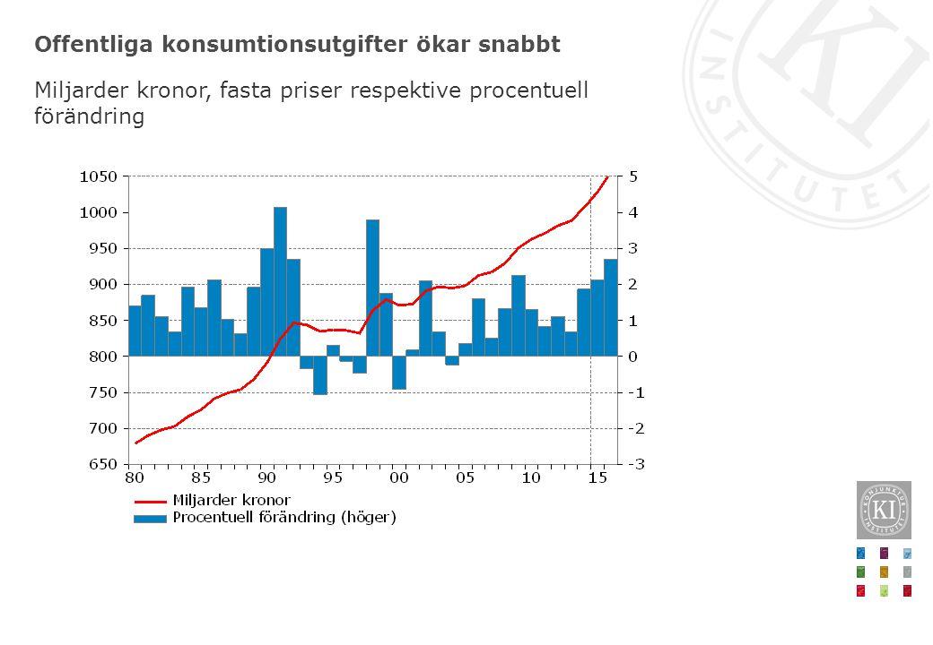 Offentliga konsumtionsutgifter ökar snabbt