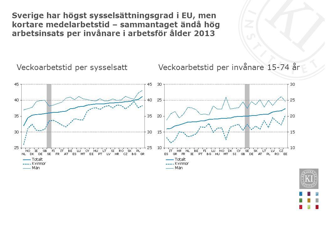 Sverige har högst sysselsättningsgrad i EU, men kortare medelarbetstid – sammantaget ändå hög arbetsinsats per invånare i arbetsför ålder 2013
