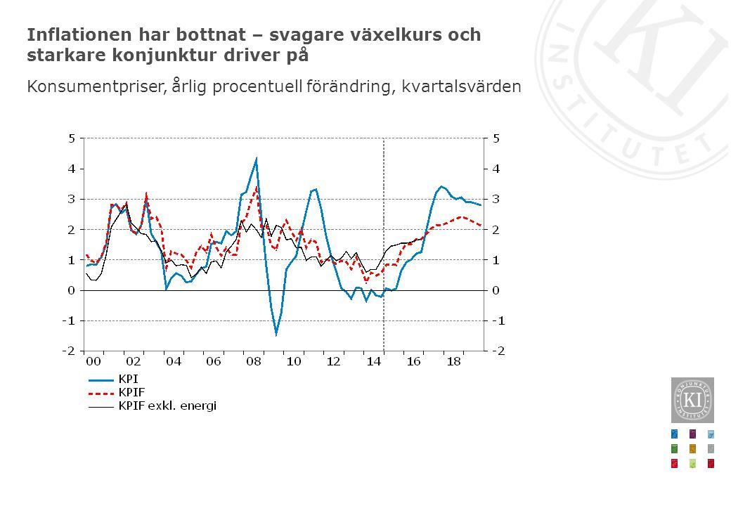 Inflationen har bottnat – svagare växelkurs och starkare konjunktur driver på