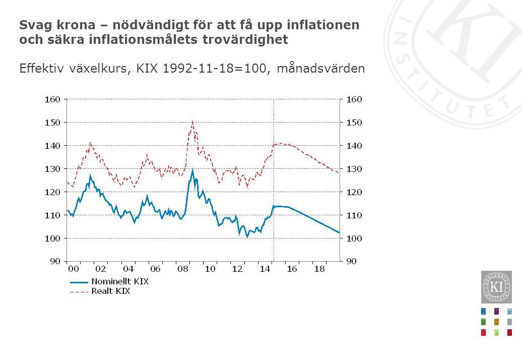 Svag krona – nödvändigt för att få upp inflationen och säkra inflationsmålets trovärdighet