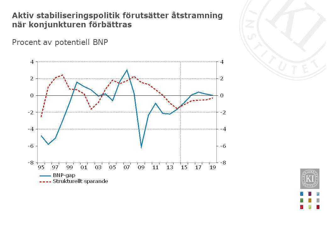 Aktiv stabiliseringspolitik förutsätter åtstramning när konjunkturen förbättras
