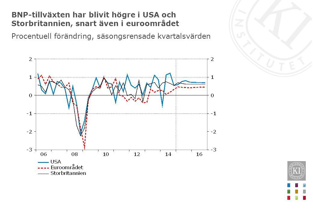 BNP-tillväxten har blivit högre i USA och Storbritannien, snart även i euroområdet