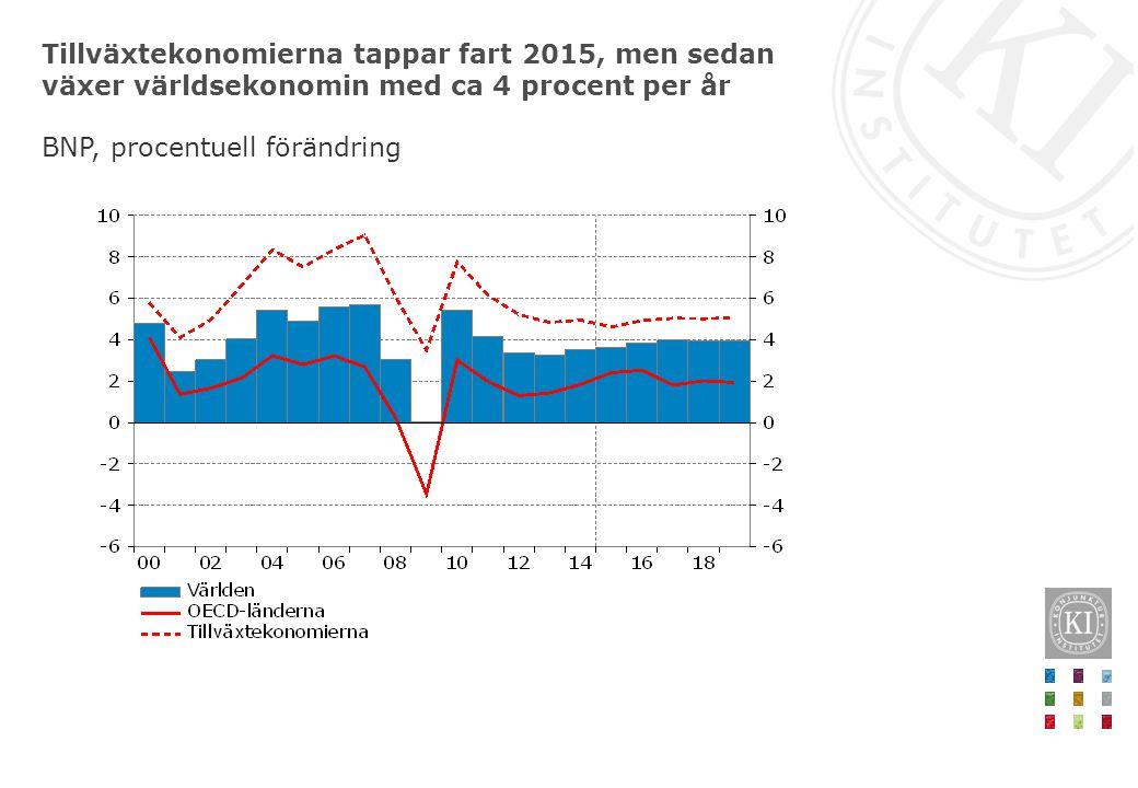 Tillväxtekonomierna tappar fart 2015, men sedan växer världsekonomin med ca 4 procent per år