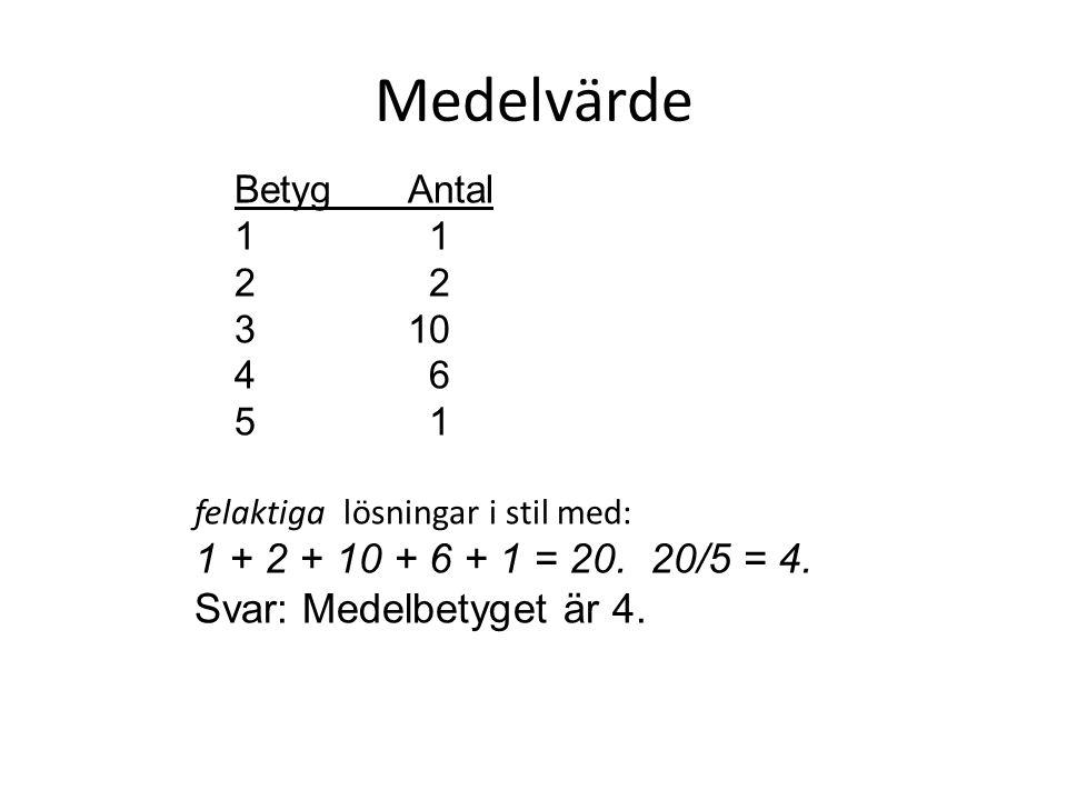 Medelvärde 1 + 2 + 10 + 6 + 1 = 20. 20/5 = 4. Svar: Medelbetyget är 4.