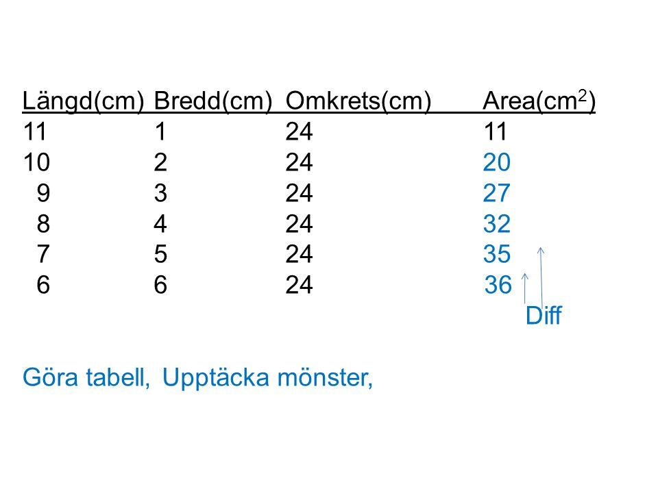 Längd(cm) Bredd(cm) Omkrets(cm) Area(cm2)