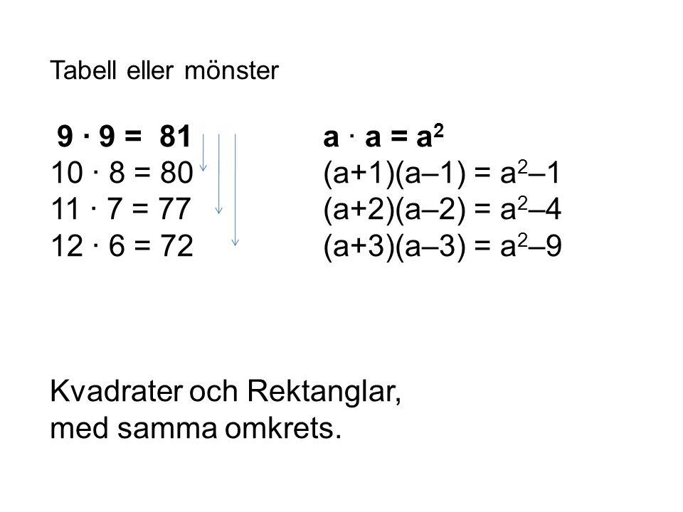 Kvadrater och Rektanglar, med samma omkrets.