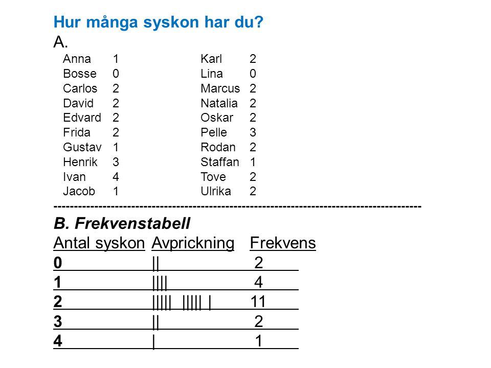 Antal syskon Avprickning Frekvens 0 || 2 1 |||| 4 2 ||||| ||||| | 11