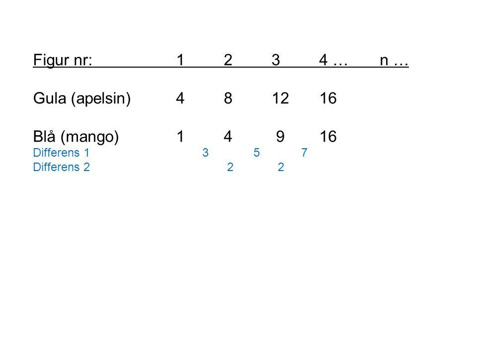 Figur nr: 1 2 3 4 … n … Gula (apelsin) 4 8 12 16 Blå (mango) 1 4 9 16