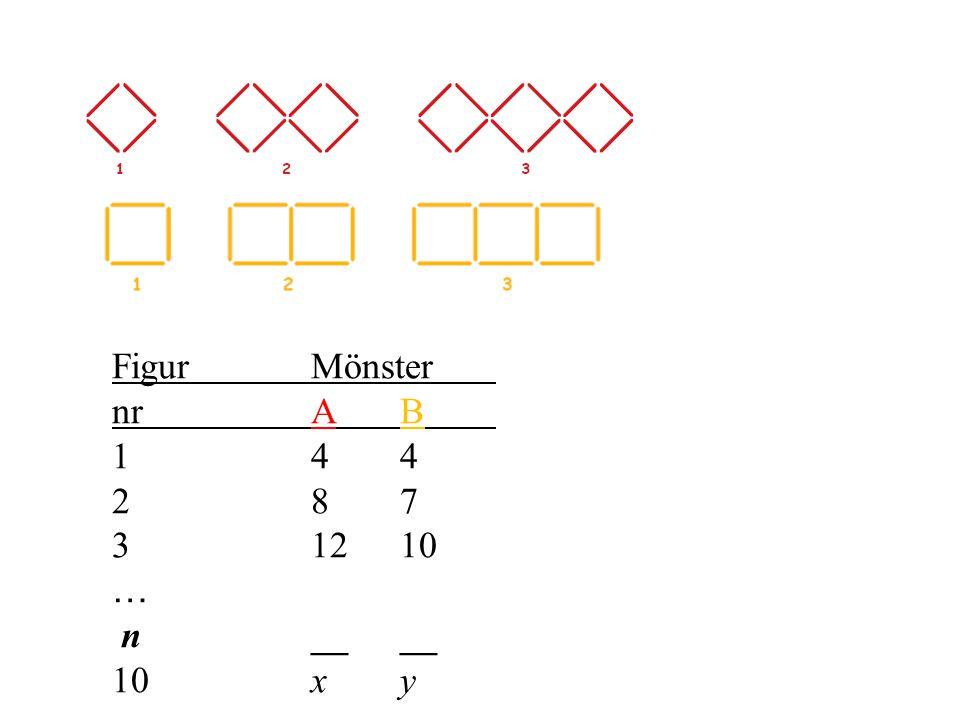 Figur Mönster nr A B 1 4 4 2 8 7 3 12 10 … n __ __ 10 x y