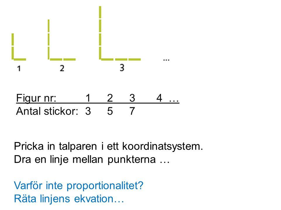 Figur nr: 1 2 3 4 … Antal stickor: 3 5 7. Pricka in talparen i ett koordinatsystem. Dra en linje mellan punkterna …