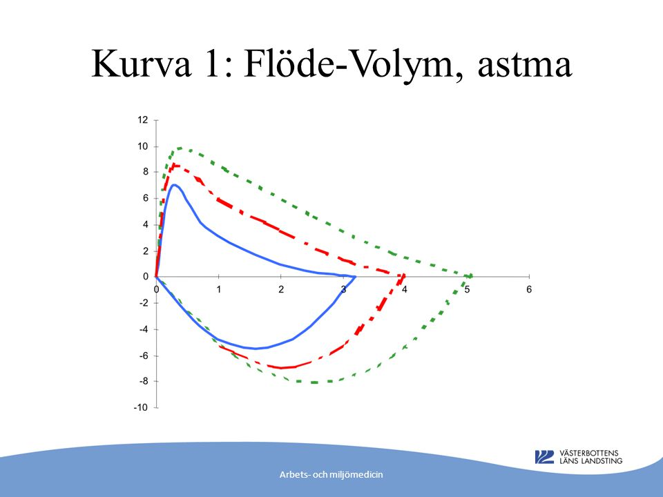 Kurva 1: Flöde-Volym, astma