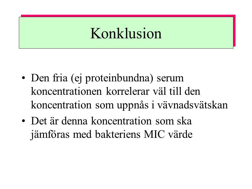 Konklusion Den fria (ej proteinbundna) serum koncentrationen korrelerar väl till den koncentration som uppnås i vävnadsvätskan.