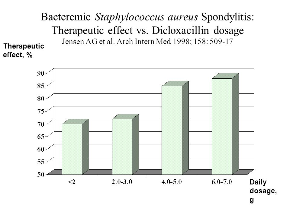 Bacteremic Staphylococcus aureus Spondylitis: Therapeutic effect vs