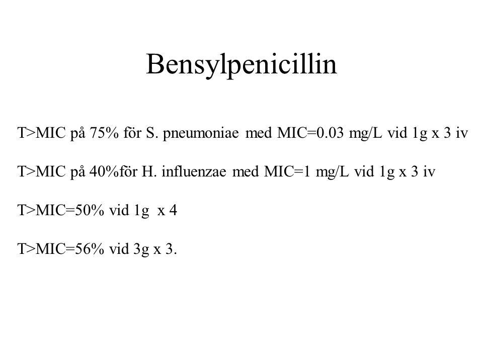 Bensylpenicillin T>MIC på 75% för S. pneumoniae med MIC=0.03 mg/L vid 1g x 3 iv. T>MIC på 40%för H. influenzae med MIC=1 mg/L vid 1g x 3 iv.