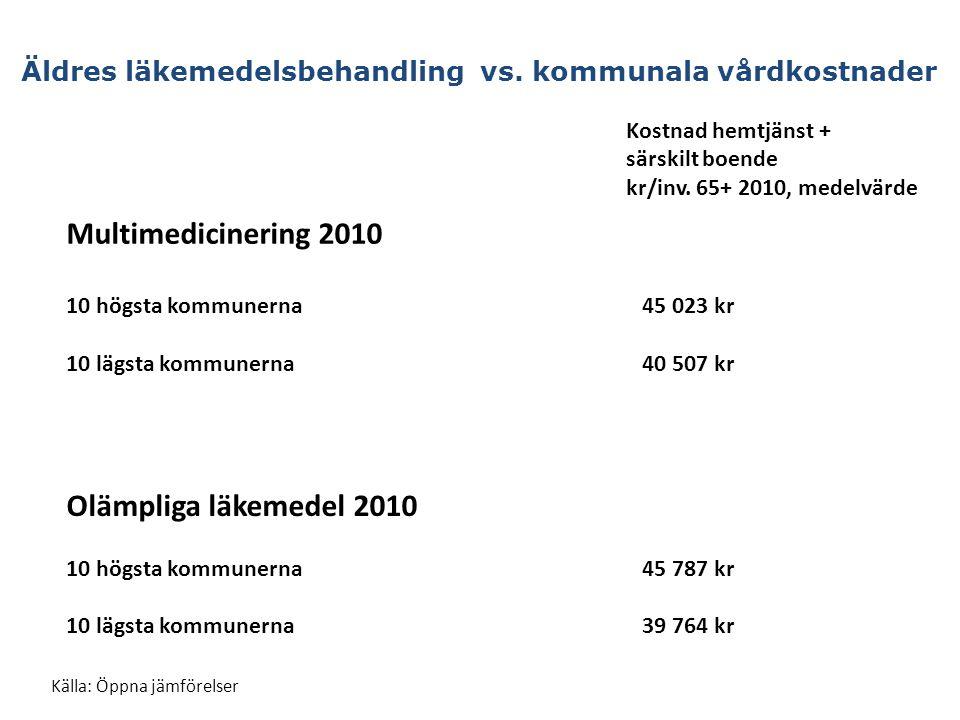 Multimedicinering 2010 Olämpliga läkemedel 2010