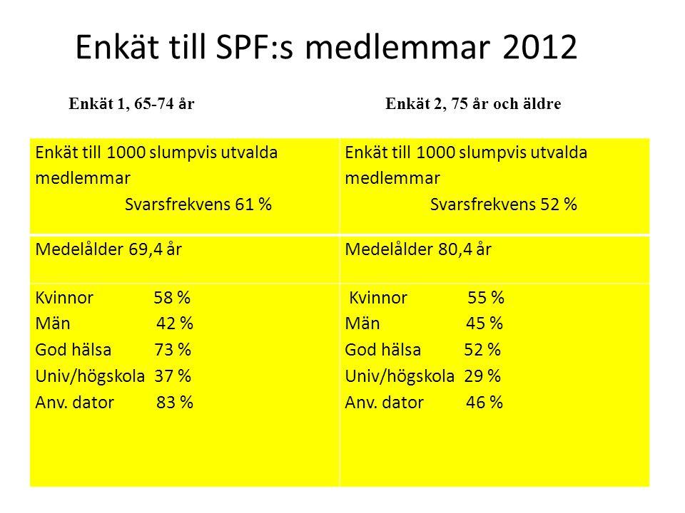 Enkät till SPF:s medlemmar 2012