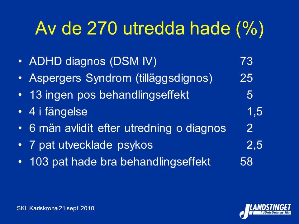 Av de 270 utredda hade (%) ADHD diagnos (DSM IV) 73