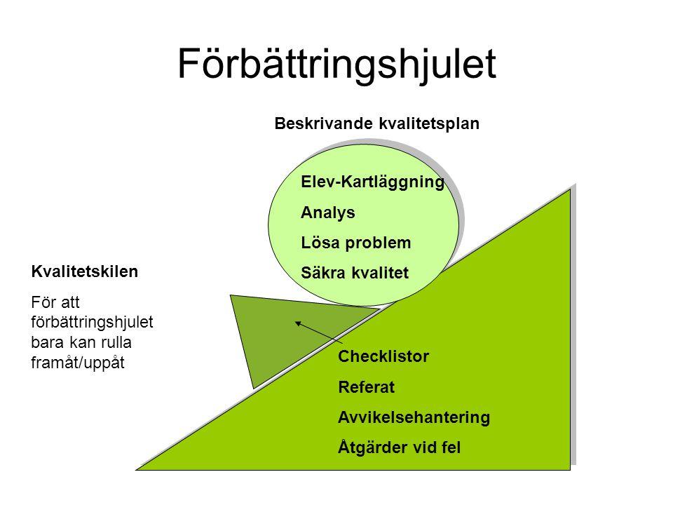 Förbättringshjulet Beskrivande kvalitetsplan Elev-Kartläggning Analys