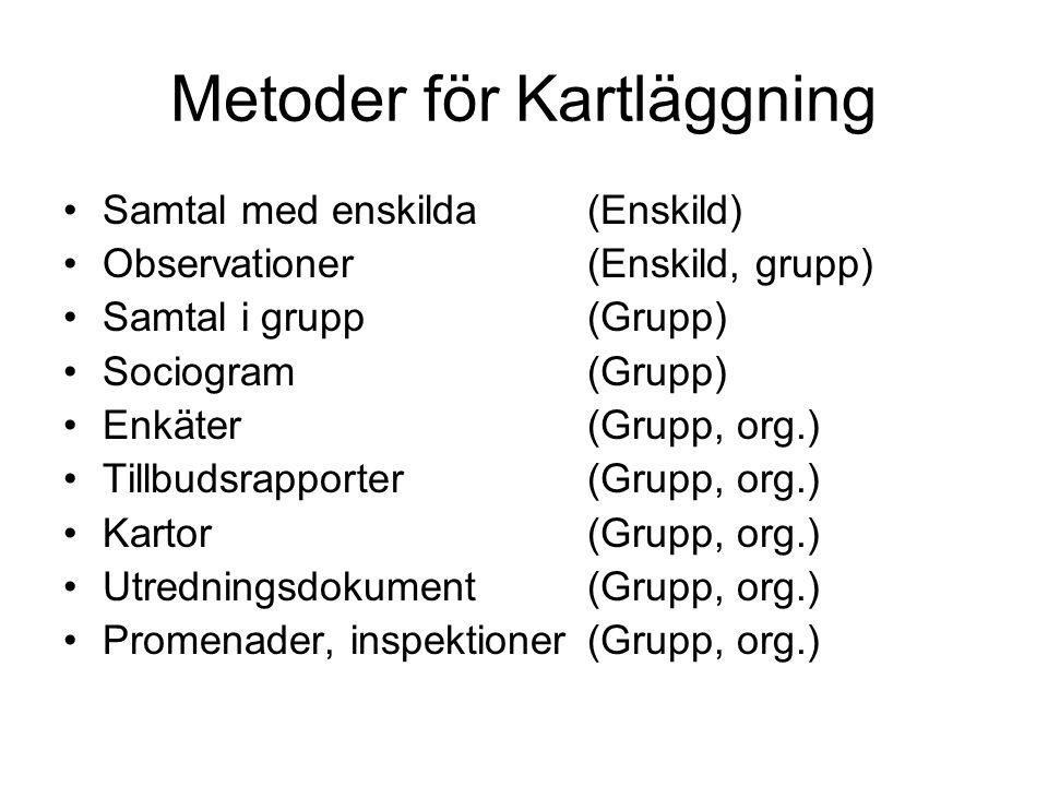 Metoder för Kartläggning