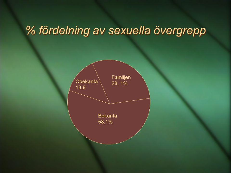 % fördelning av sexuella övergrepp