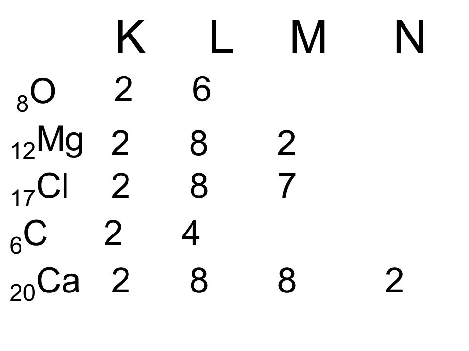 K L M N 8O. 12Mg. 17Cl 2 8 7. 6C 2 4. 20Ca 2 8 8 2.