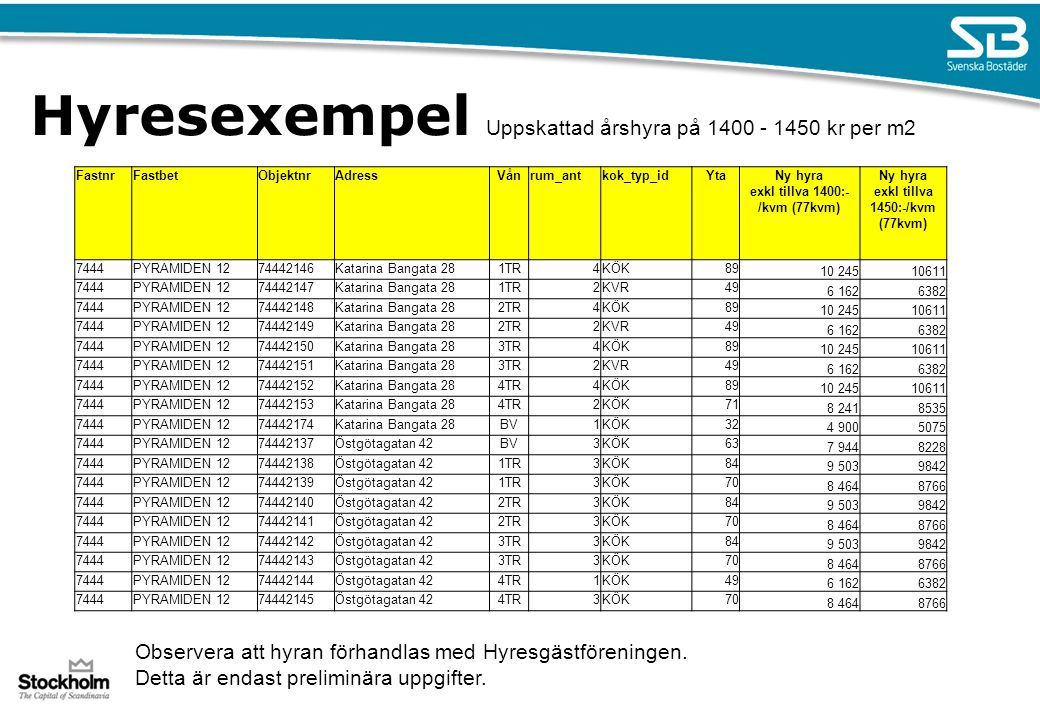 Hyresexempel Uppskattad årshyra på 1400 - 1450 kr per m2