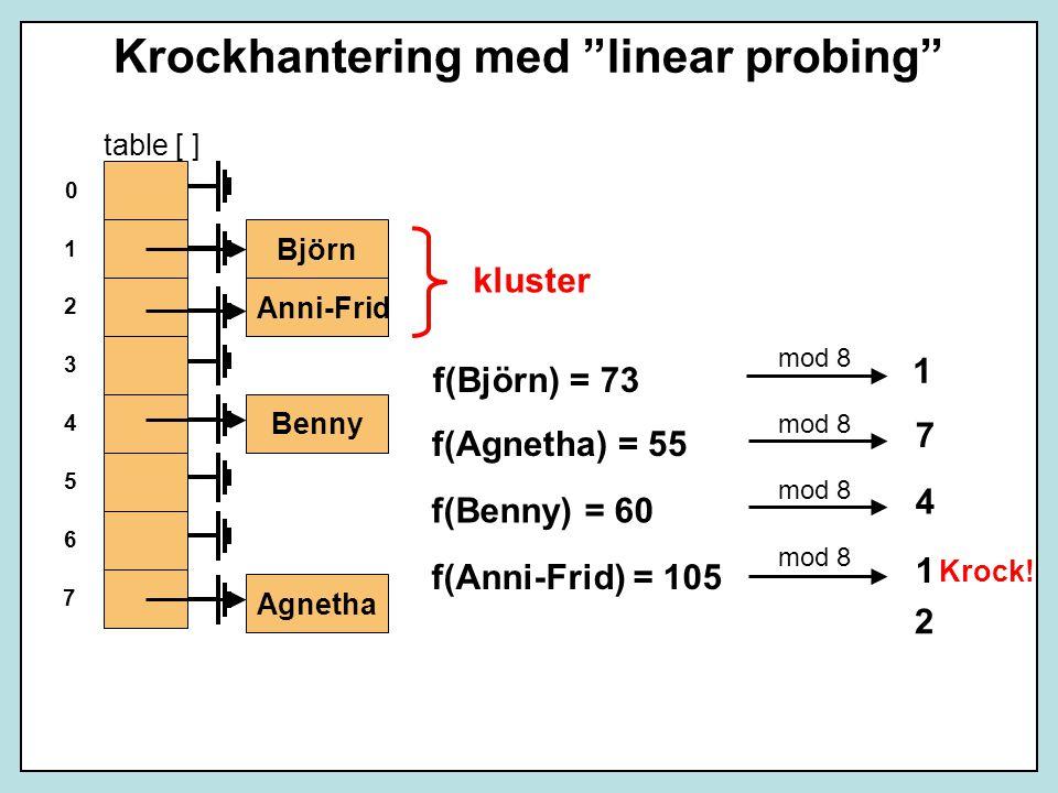 Krockhantering med linear probing