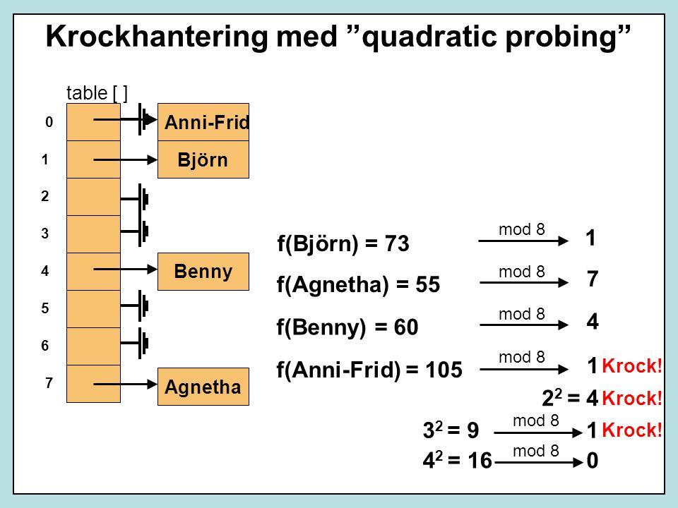 Krockhantering med quadratic probing