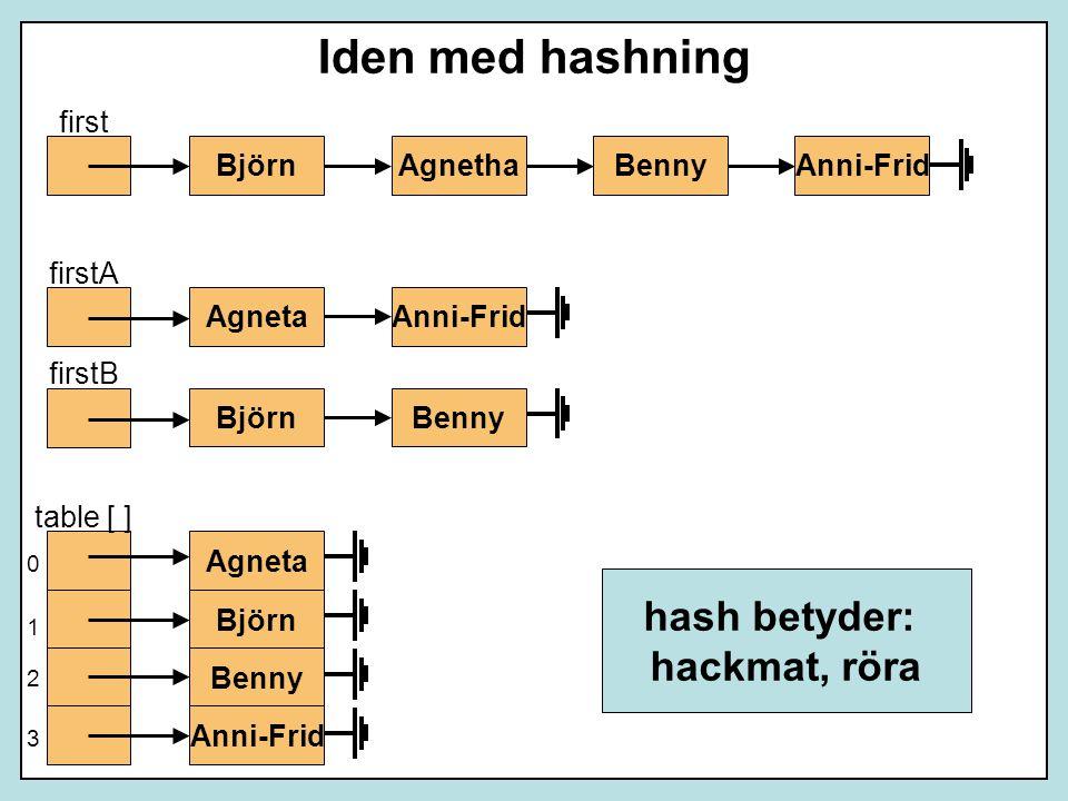 Iden med hashning hash betyder: hackmat, röra first Björn Agnetha