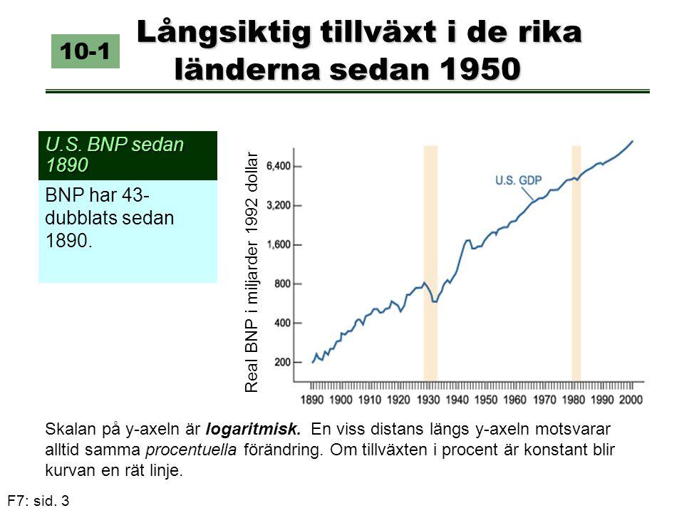 Långsiktig tillväxt i de rika länderna sedan 1950