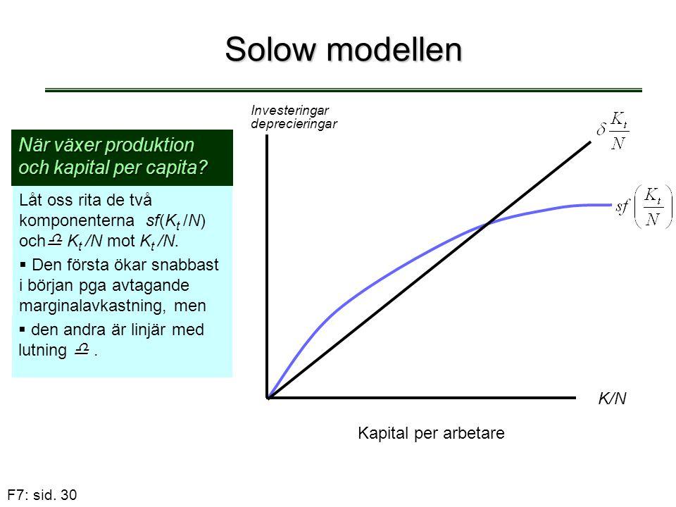 Solow modellen När växer produktion och kapital per capita