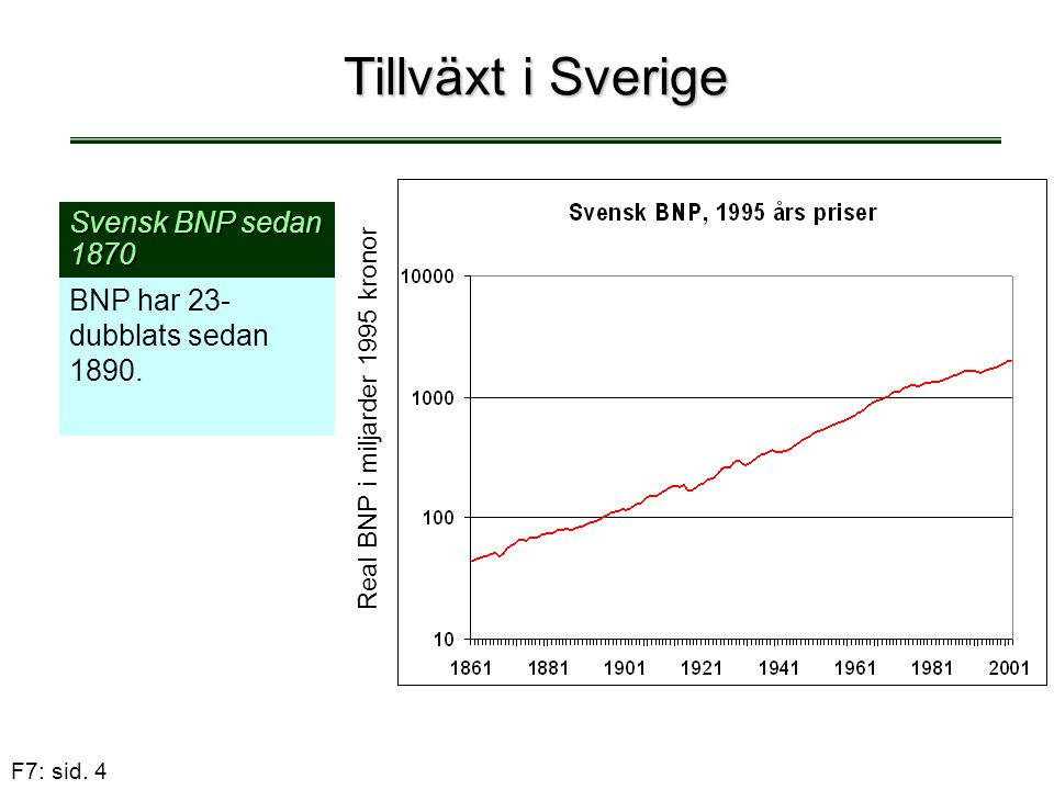 Real BNP i miljarder 1995 kronor