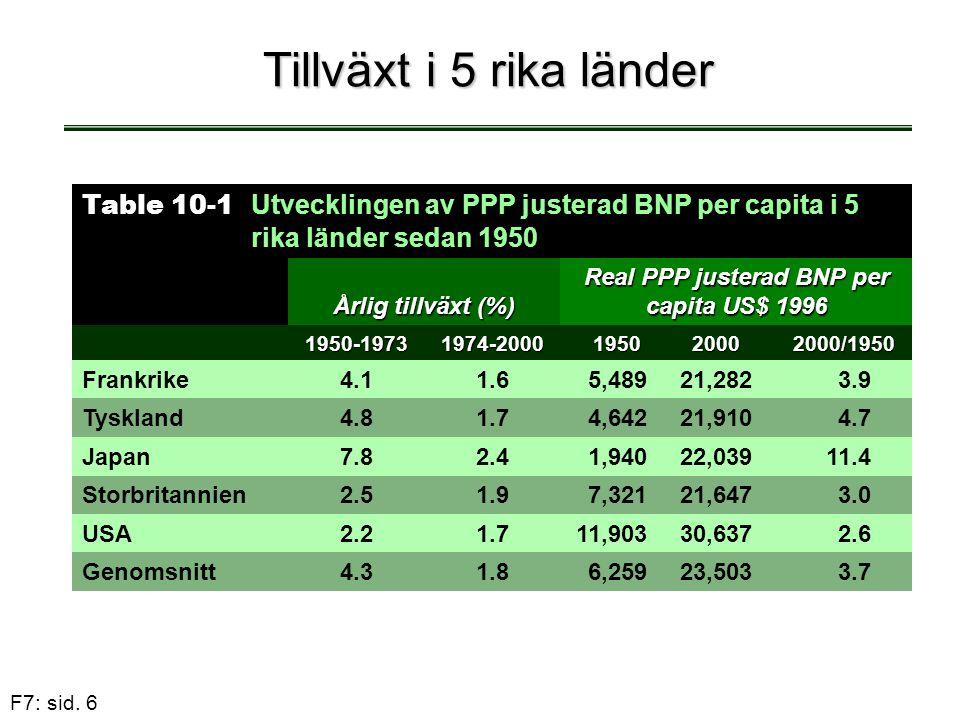 Real PPP justerad BNP per capita US$ 1996