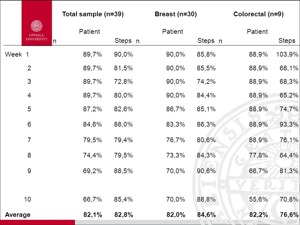 Total sample (n=39) Breast (n=30) Colorectal (n=9) Patient n. Steps. Week 1. 89,7% 90,0% 85,8%