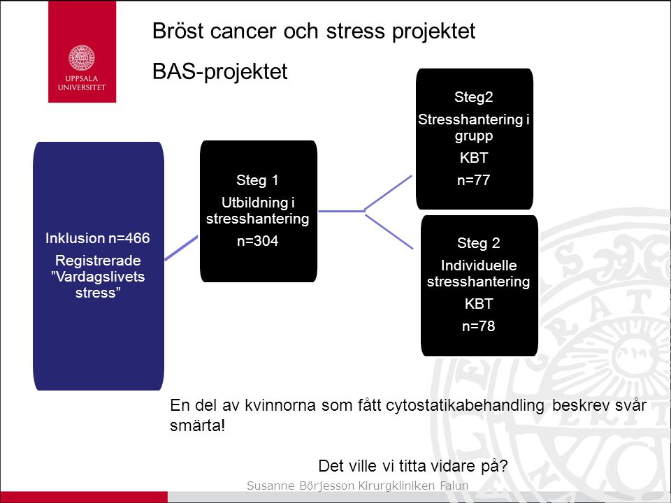 Bröst cancer och stress projektet BAS-projektet