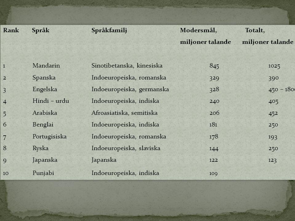 Rank Språk Språkfamilj Modersmål, Totalt,