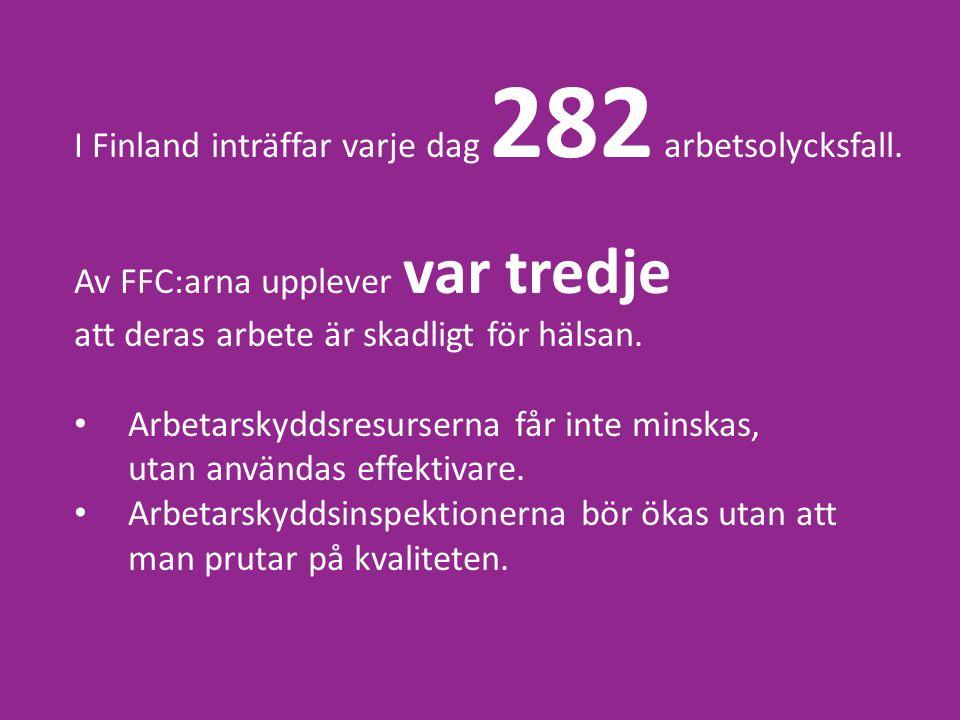 I Finland inträffar varje dag 282 arbetsolycksfall.