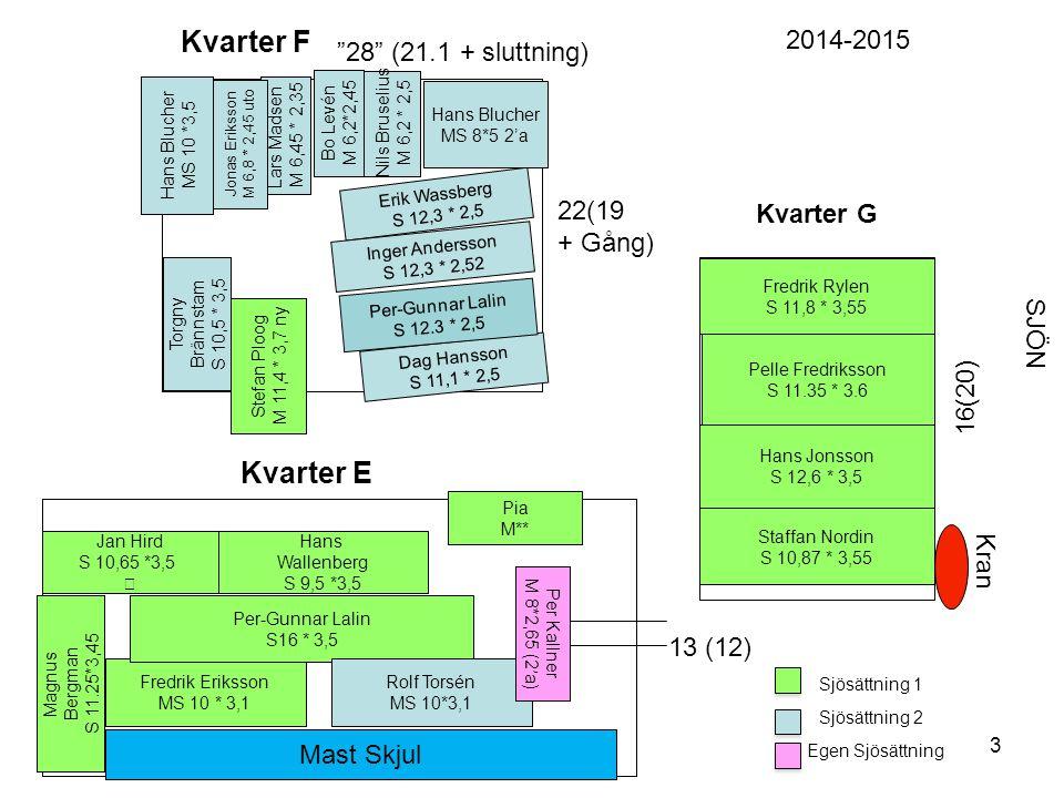 Kvarter F Kvarter E 2014-2015 28 (21.1 + sluttning) 22(19 Kvarter G