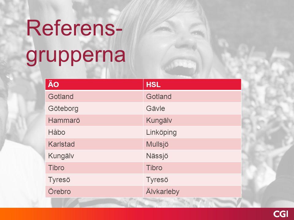 Referens-grupperna ÄO HSL Gotland Göteborg Gävle Hammarö Kungälv Håbo