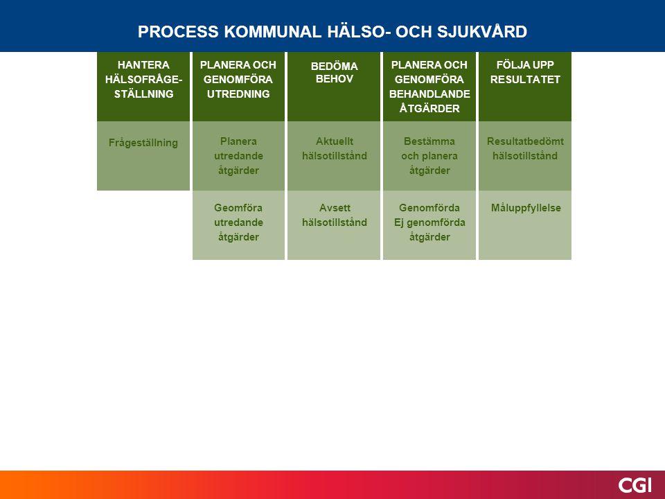 PROCESS KOMMUNAL HÄLSO- OCH SJUKVÅRD