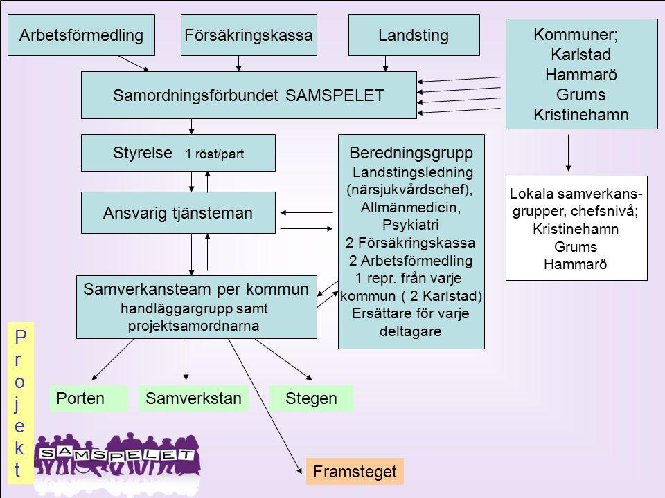 P r o j e k t Arbetsförmedling Försäkringskassa Landsting Kommuner;