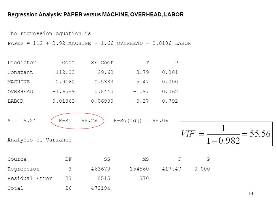 Regression Analysis: PAPER versus MACHINE, OVERHEAD, LABOR