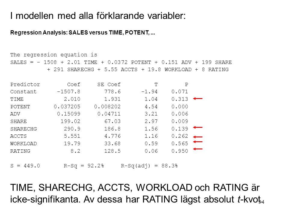 I modellen med alla förklarande variabler: