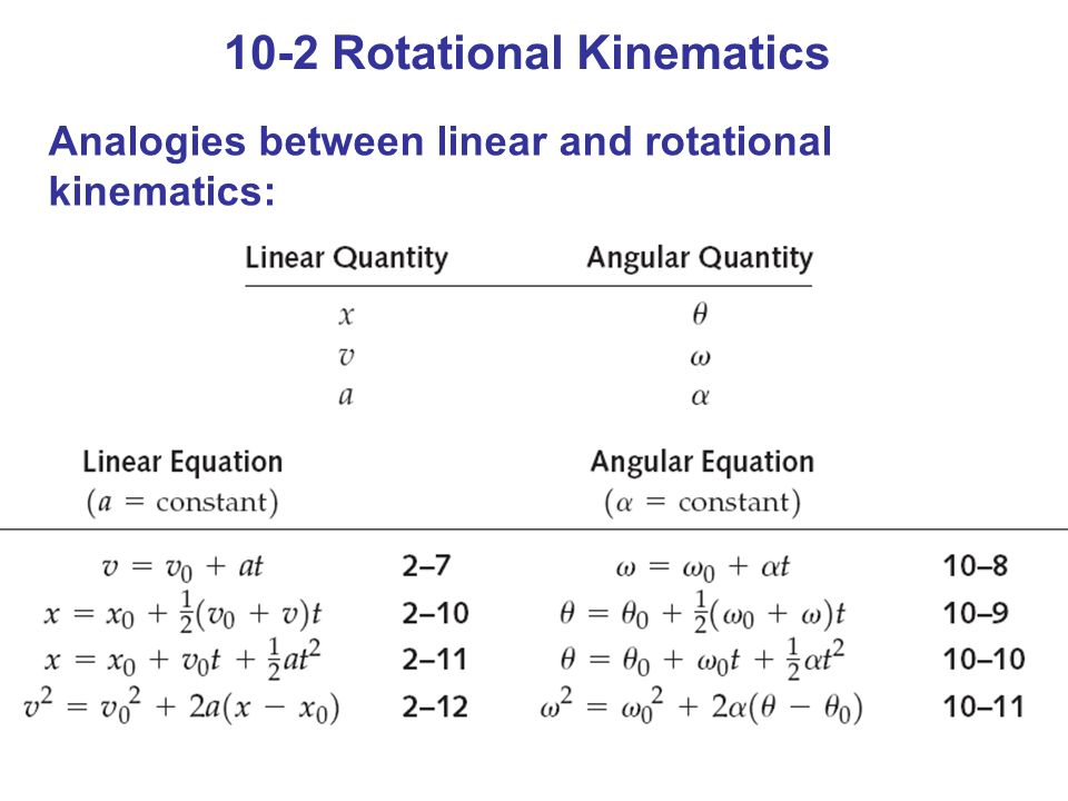 10-2 Rotational Kinematics